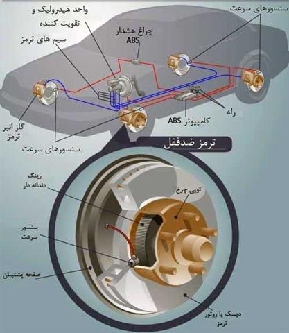 اجزای داخلی سیستم ای بی اس ABS