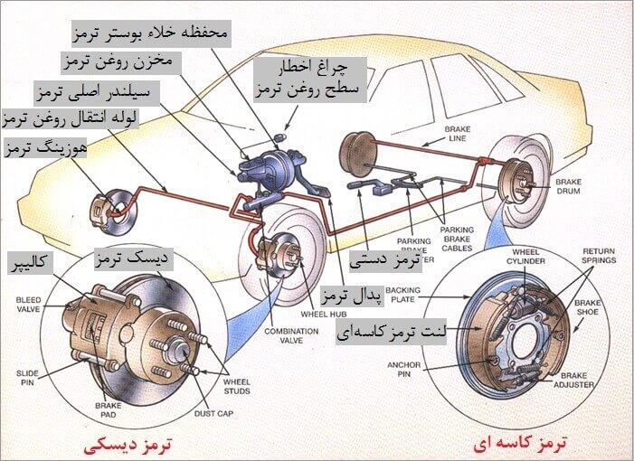 اجزای داخلی سیستم ترمز