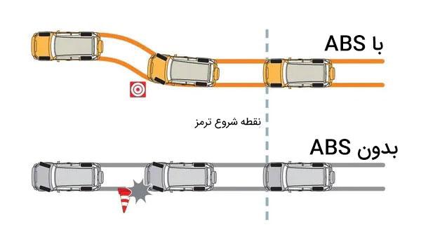 کوتاهی خط ترمز در سیستم ای بی اس ABS